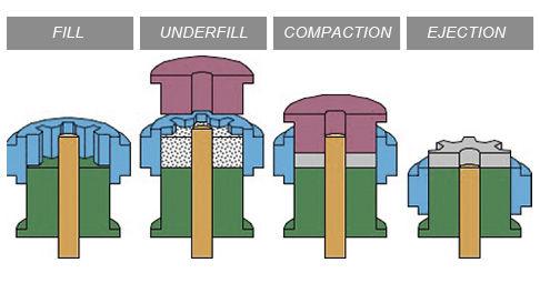 single-level-compaction-powder-metal