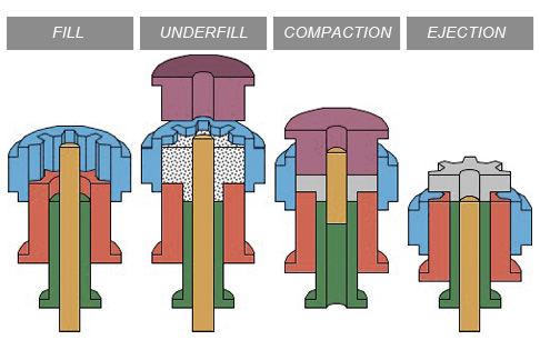 dual-level-compaction-powder-metal