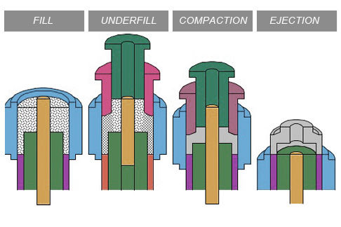 forced-powder-compaction-powder-metal