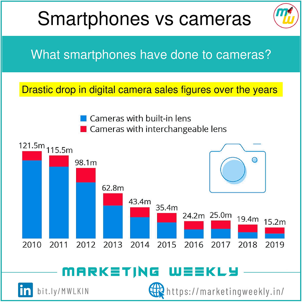Graph showing drastic drop in digital camera sales figures over the years