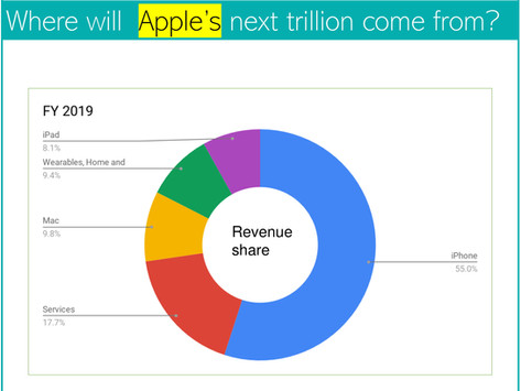 Apple's services - Where will Apple's next trillion come from?