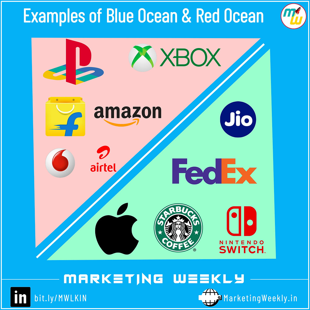 Pictorial examples of Red Ocean and Blue Ocean strategy