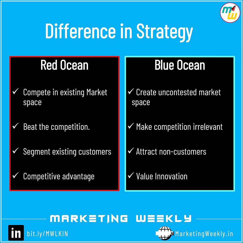 Tabular difference between red ocean strategy and blue ocean strategy