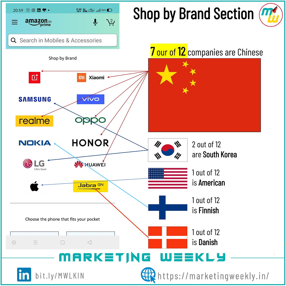 Amazon home page decoded - Mobile brands vs country