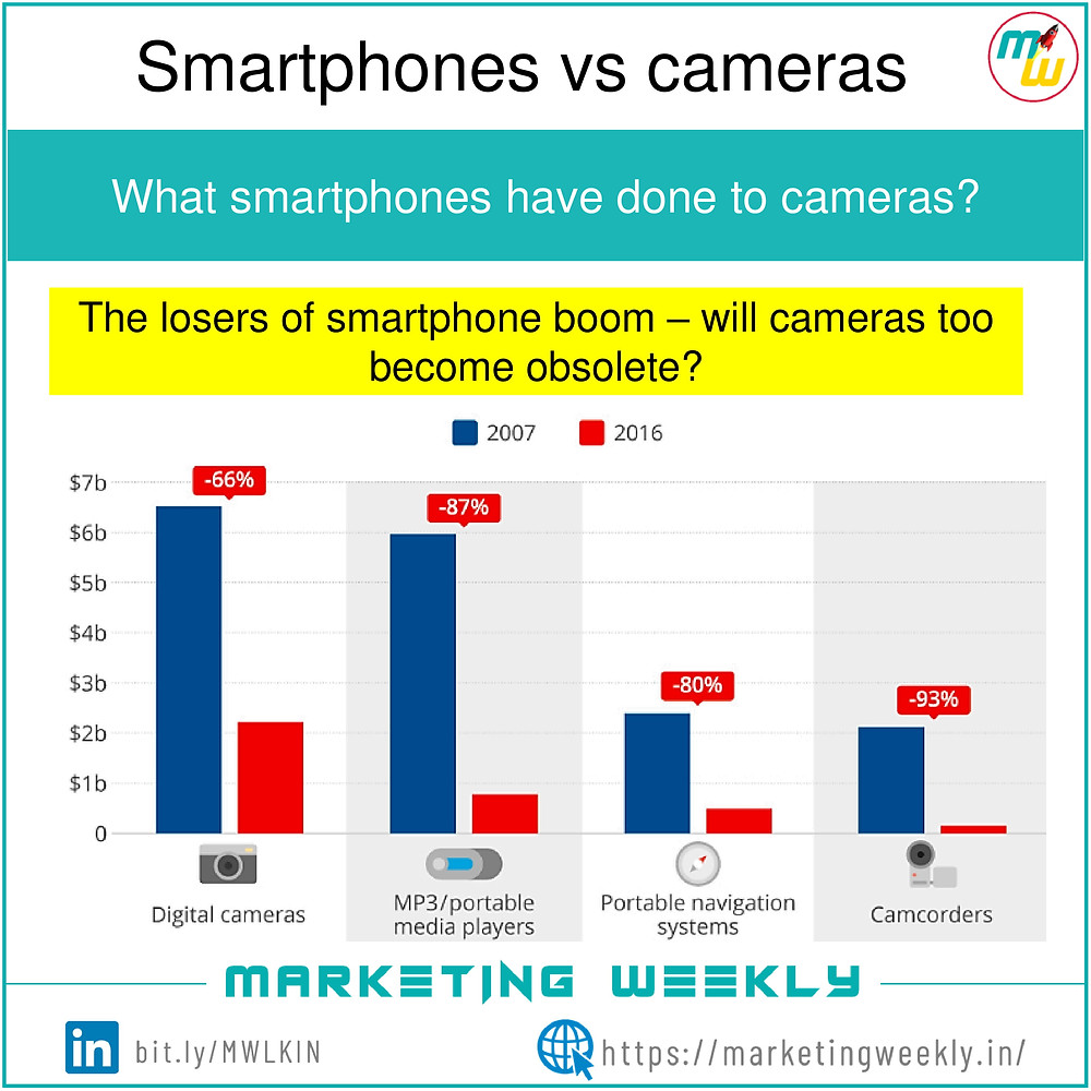 Bar graph of smartphone vs camera
