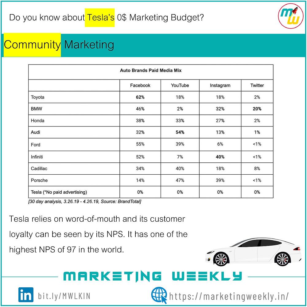 Tesla's $0 Marketing Budget