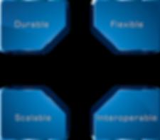 The four cornerstones (durable, flexible, scalable, interoperable)