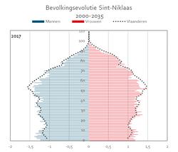 Bevolkingspiramide_Sint-Niklaas£_2017