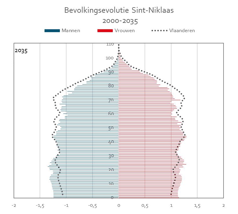 Bevolkingspiramide_Sint-Niklaas_2035