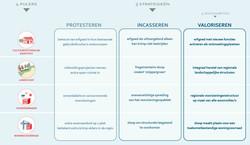 3_schema_strategieën