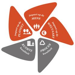 Duurzaamheids-barometer Oost-Vlaanderen