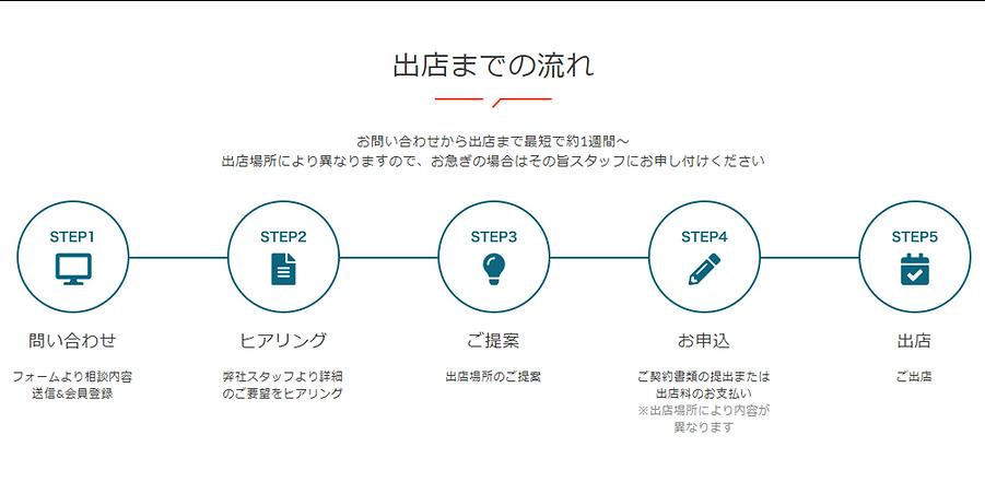 004_出店までの流れ_2.png