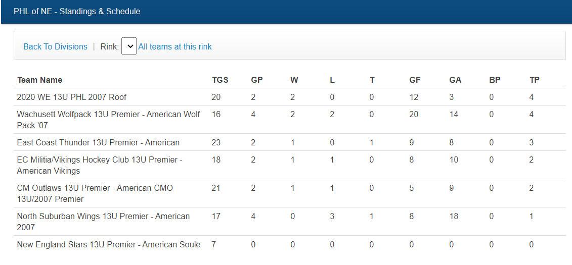 U13 Standings