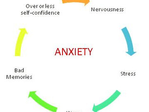 The Cyclical Nature of Anxiety