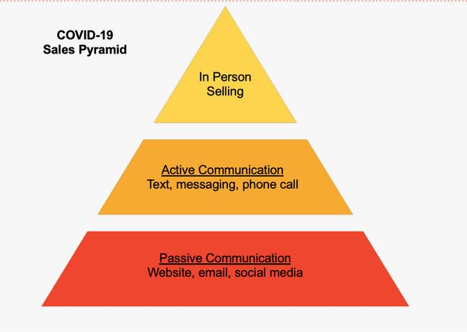COVID Sales Pyramid