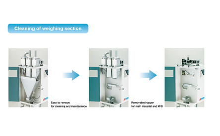 Cleanability of the Measuring Section
