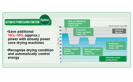 Automatic power saving operation function