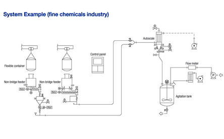 System Example in the Fine Chemical Field