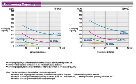 Transport Capacity Chart