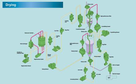 Dryer Flow Diagram