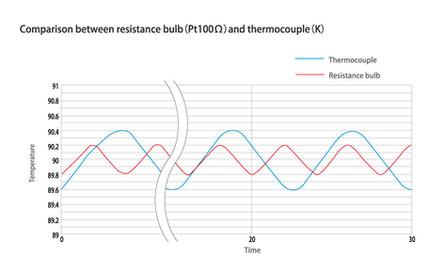 Comparison of Accuracy of Temperature Sensor