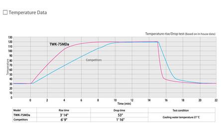 Temperature Increase/Decrease Data