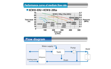 Medium Circulation Performance Curve, Flow Chart