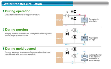 Water Transfer Circulation