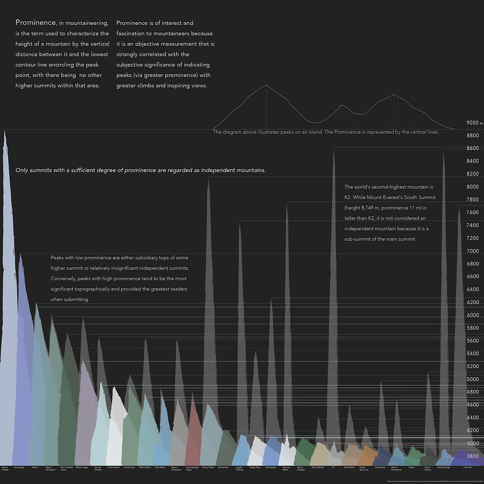 A data visualization the top 30 mountains in the world according to their prominence