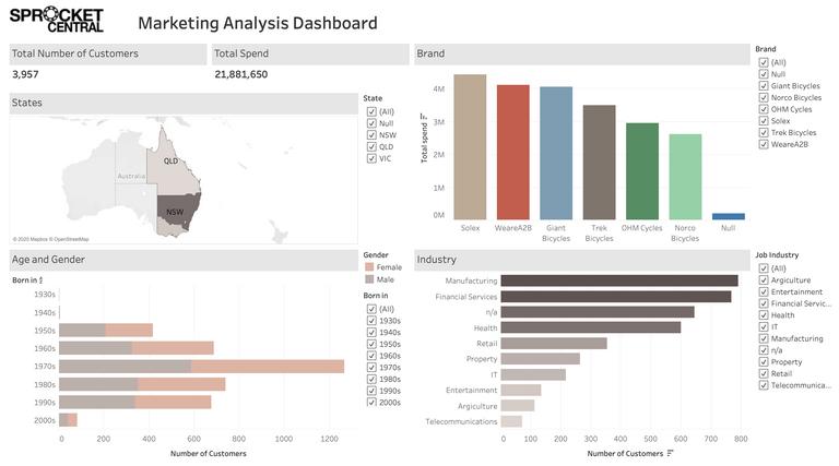 Interactive Marketing Analysis