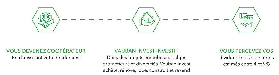 3step_Vauban_Invest_Coop%C3%83%C2%A9rati