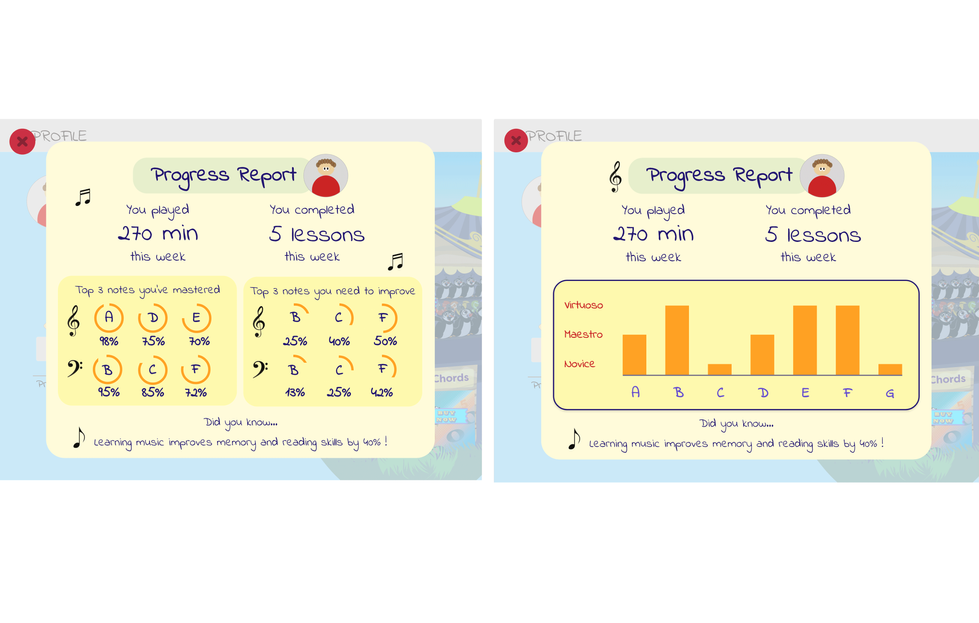 1st sprint on the left vs. 2nd sprint on the right: improving Progress Report by illustrating more informing infographics.