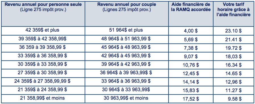 Tableau des tarifs au 5 avril 2020.png