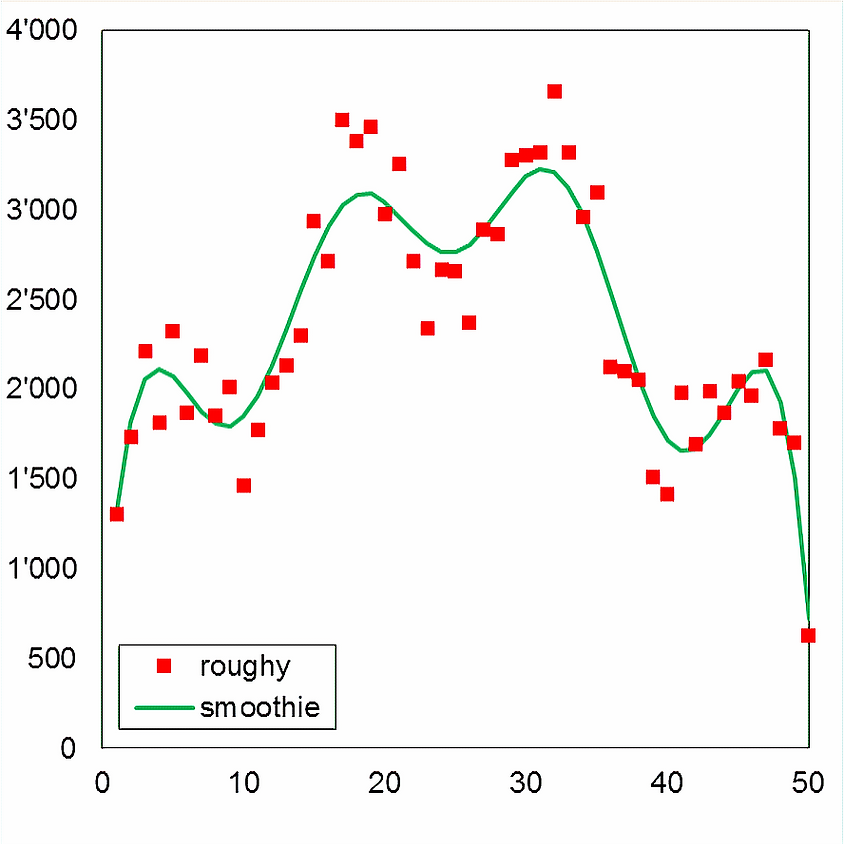 Stochastic Simulations & Risk Measures (1)