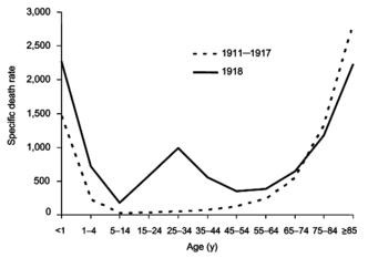 Mortality distribution among age cohorts 1918 vs. normalised 1911-1917, source: Wikipedia