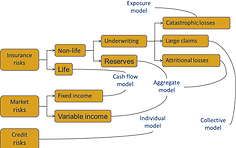 PRS Prime Re Solutions is the actuarial department of PRS Prime Re Services. Image showing the development of an internal solvency model.