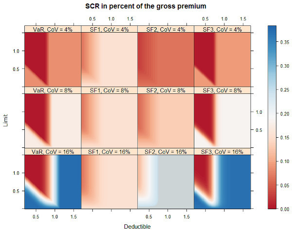 SCR in percent of the gross premium: master thesis of Léonard Vincent, supported by PRS Prime Re Solutions