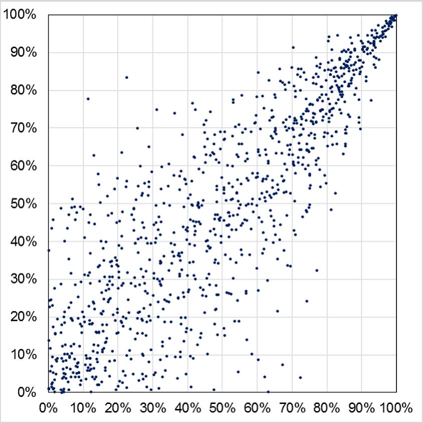 Modelling Dependencies