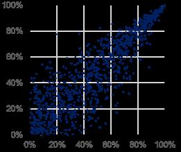 Modelling Dependencies - April