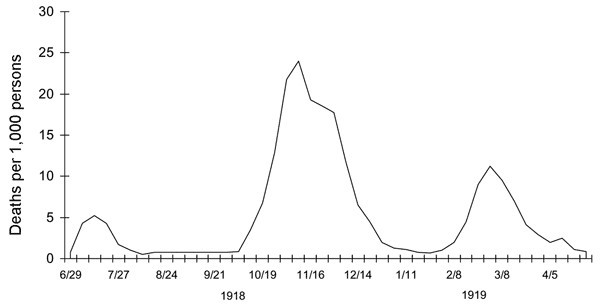 Death rates from the Spanish Flu in the UK 1918-1920, source: Wikipedia
