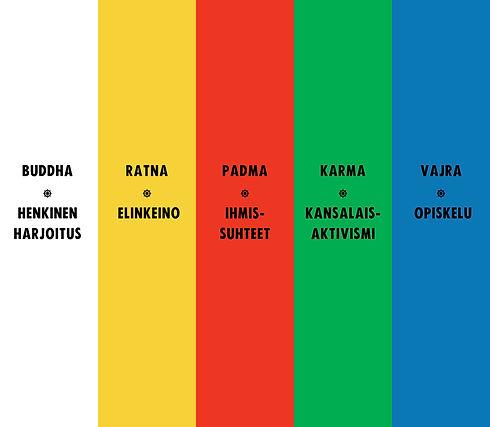 viisi buddha-perhettä.jpg