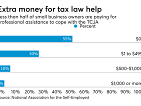 Small businesses unprepared for tax reform