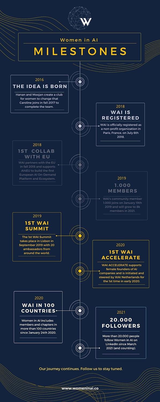 WAI Timeline (2).jpg