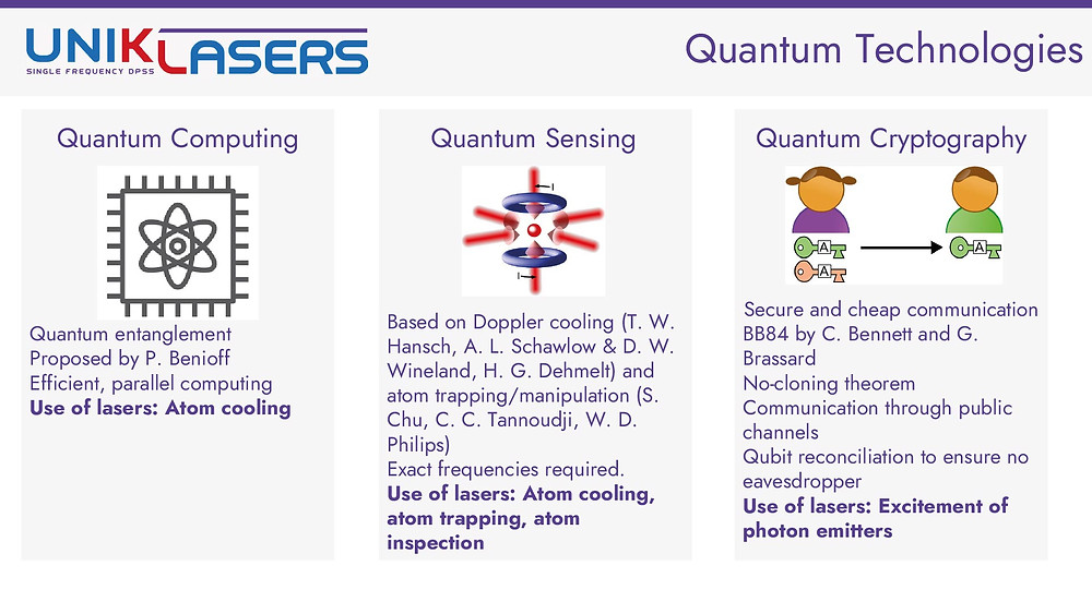 Pillars of quantum technology areas of research: computing, sensing, cryptography