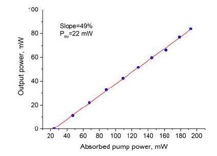 Output power vs. absorbed pump power