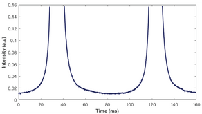 Single Frequency DPSS lasers for Raman Spectroscopy - White Paper