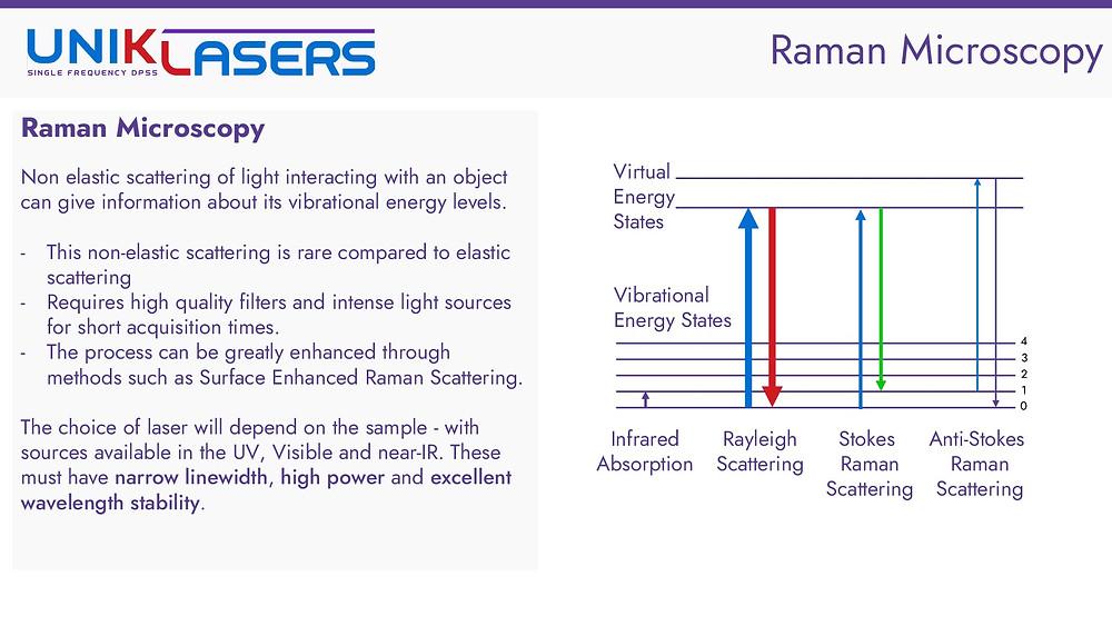 Introduction to raman microscopy