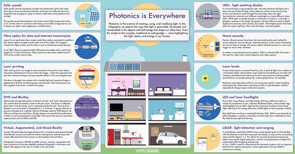 Infographic - A cross section of a house with illustrated objects displaying how photonics, lasers, and energy works in the home.