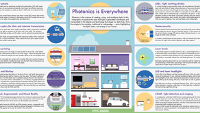 Photonics is Everywhere - International Day of Light 2021