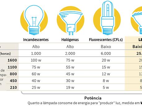 A eficiência dos diferentes tipos de lâmpadas e quanto cada uma impacta na conta de energia.